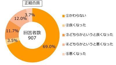 29.12組合員アンケート設問27-1.JPG