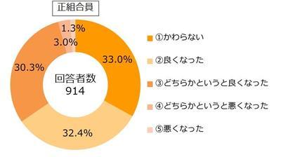 29.12組合員アンケート設問28-1.JPG