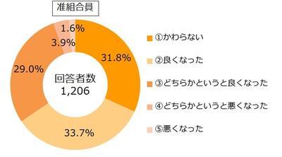 29.12組合員アンケート設問28-1(准組合員).JPG