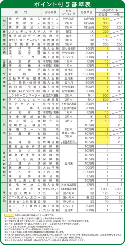 ポイント付与基準表
