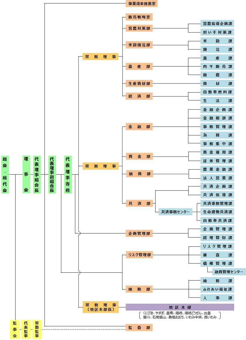 HP用機構図(R2.3.1現在)